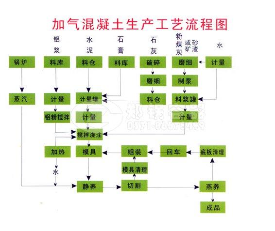 """郑锅""""蒸汽加气混凝土砌块""""生产工艺流程"""